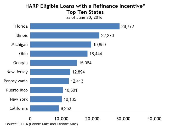 Harp 3 0 Home Affordable Refinance Program Update