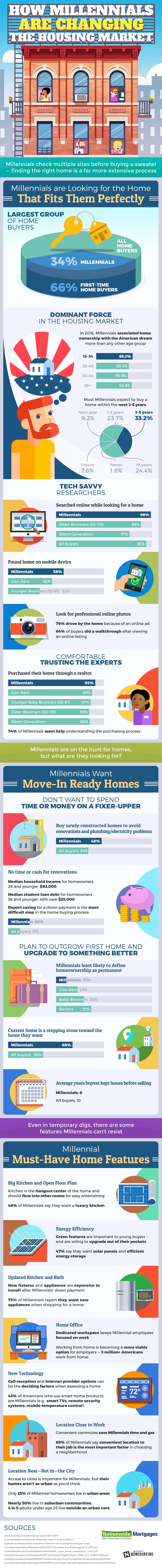 Millennials are changing the game when it comes to the housing market. Tech savvy and mobile, millennials know exactly what they are looking for.